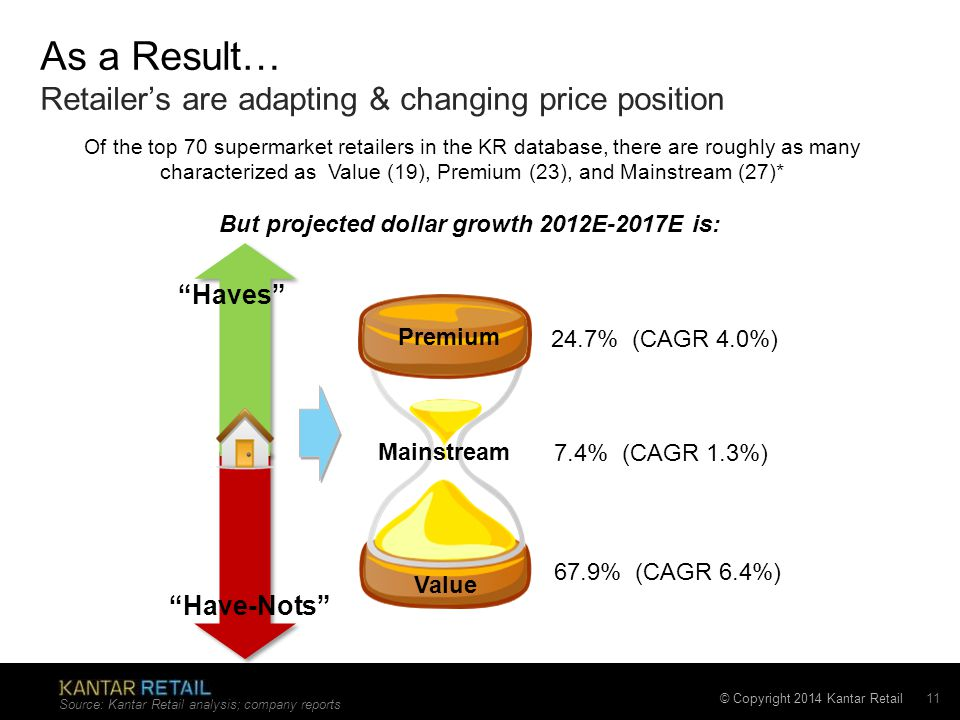 © Copyright 2014 Kantar Retail As a Result… Retailer's are adapting & changing price position Source: Kantar Retail analysis; company reports 11 Of the top 70 supermarket retailers in the KR database, there are roughly as many characterized as Value (19), Premium (23), and Mainstream (27)* But projected dollar growth 2012E-2017E is: Have-Nots Haves Premium Mainstream Value 24.7% (CAGR 4.0%) 7.4% (CAGR 1.3%) 67.9% (CAGR 6.4%)