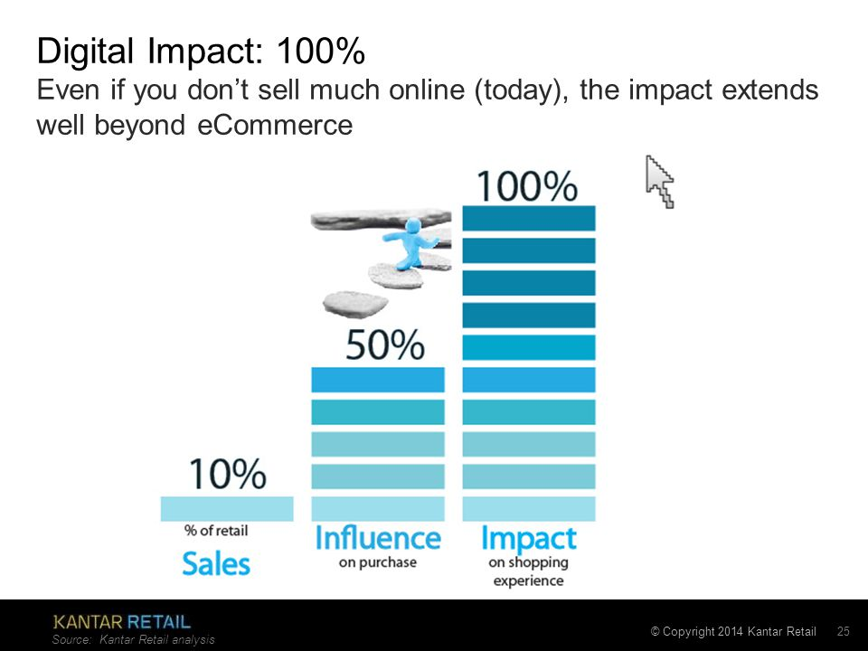 © Copyright 2014 Kantar Retail Source: Kantar Retail analysis Digital Impact: 100% Even if you don't sell much online (today), the impact extends well beyond eCommerce 25