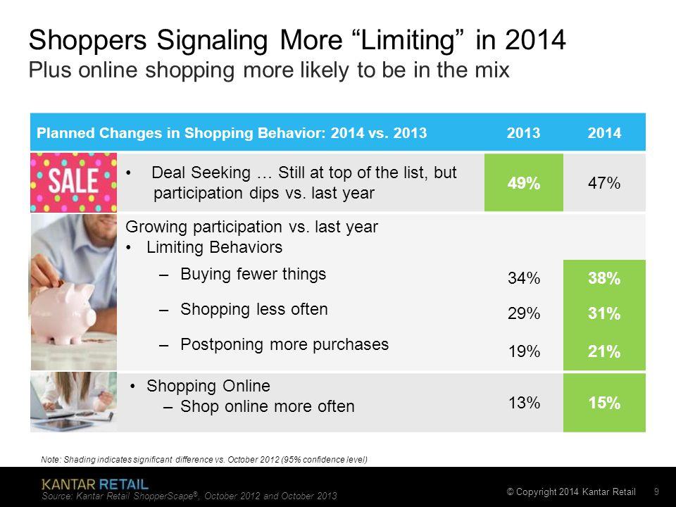 © Copyright 2014 Kantar Retail Planned Changes in Shopping Behavior: 2014 vs.
