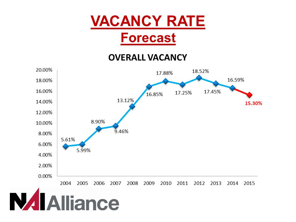 VACANCY RATE Forecast