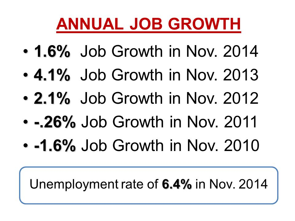 1.6%1.6% Job Growth in Nov.2014 4.1%4.1% Job Growth in Nov.