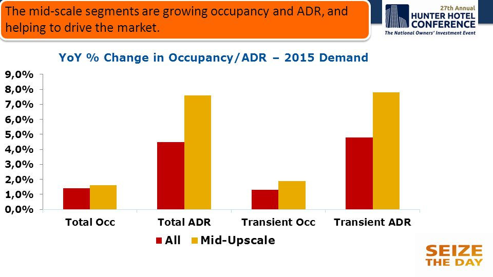 The mid-scale segments are growing occupancy and ADR, and helping to drive the market.