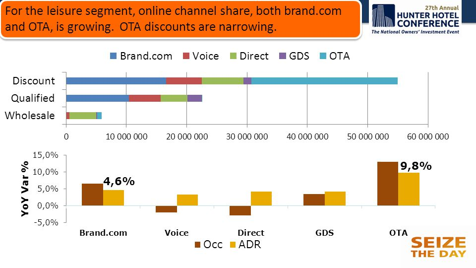 For the leisure segment, online channel share, both brand.com and OTA, is growing. OTA discounts are narrowing.