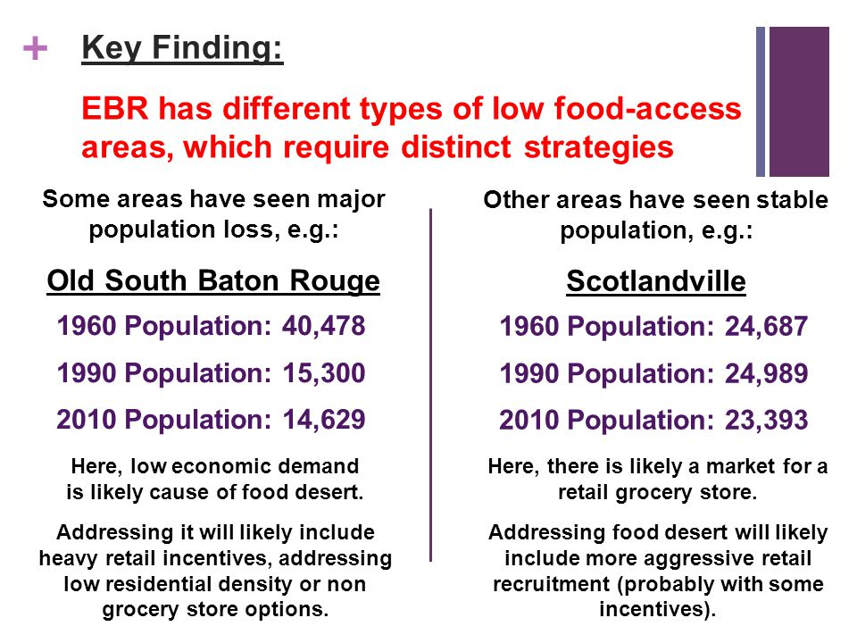 + Key Finding: EBR has different types of low food-access areas, which require distinct strategies Some areas have seen major population loss, e.g.: Old South Baton Rouge 1960 Population: 40,478 1990 Population: 15,300 2010 Population: 14,629 Here, low economic demand is likely cause of food desert.