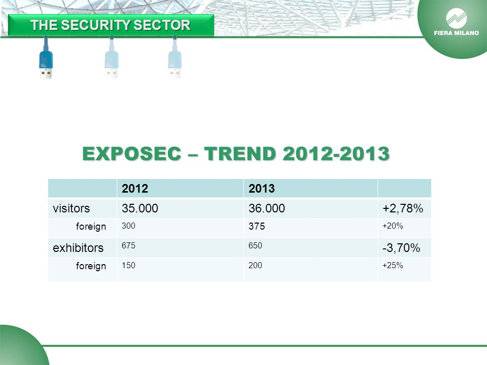 EXPOSEC – TREND 2012-2013 20122013 visitors35.00036.000+2,78% foreign 300 375 +20% exhibitors 675650 -3,70% foreign 150200+25% THE SECURITY SECTOR