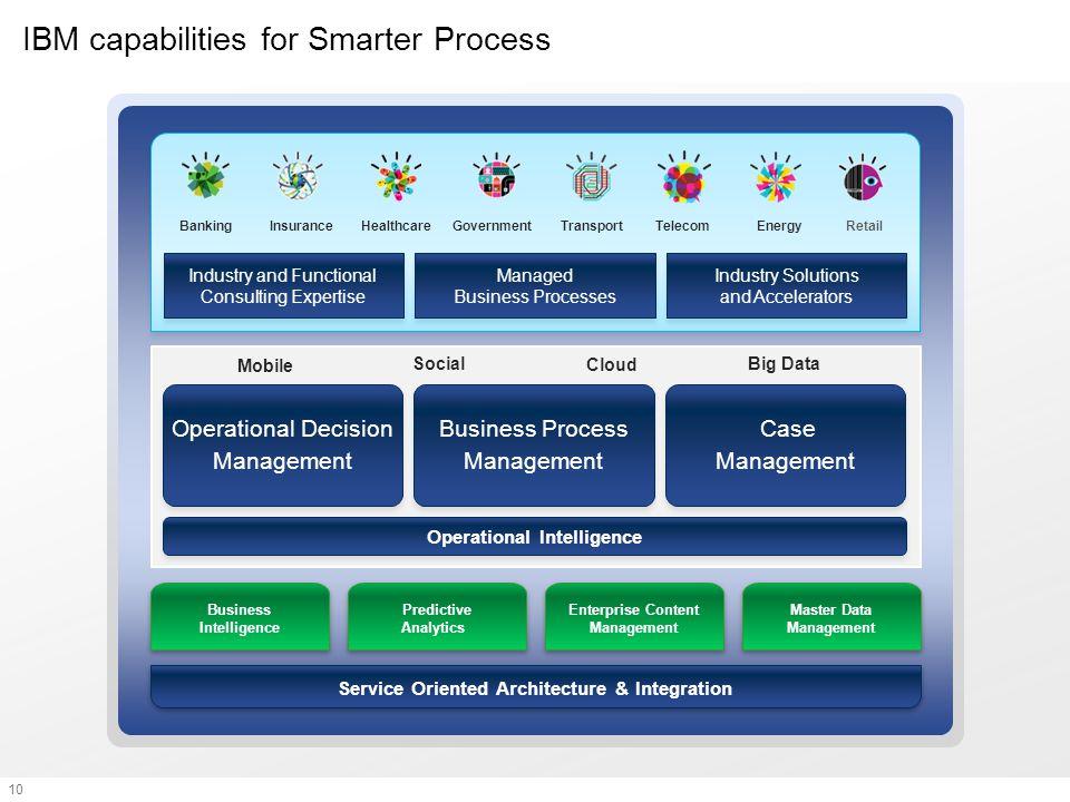 10 IBM capabilities for Smarter Process Enterprise Content Management Business Intelligence Predictive Analytics Master Data Management Service Orient