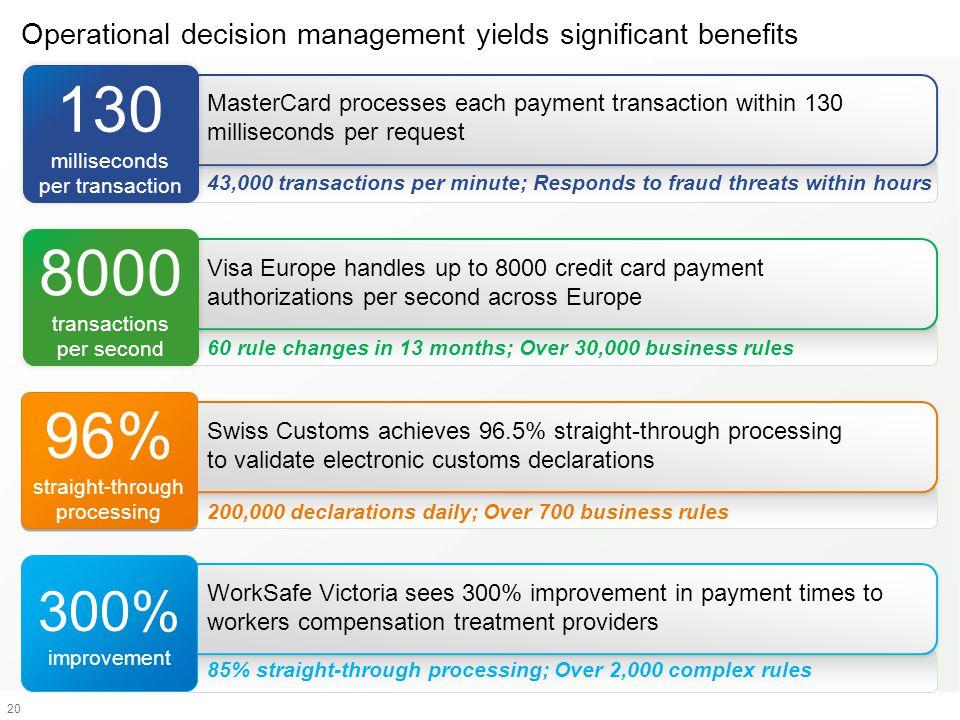 20 130 milliseconds per transaction MasterCard processes each payment transaction within 130 milliseconds per request 43,000 transactions per minute;