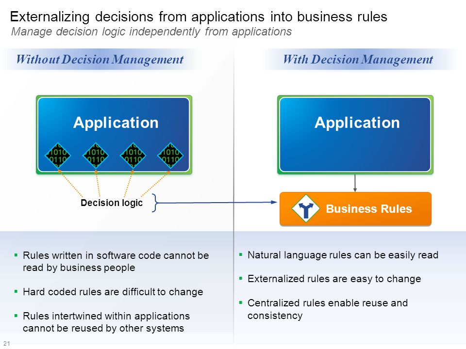 21 Externalizing decisions from applications into business rules Manage decision logic independently from applications Business Rules Application Deci