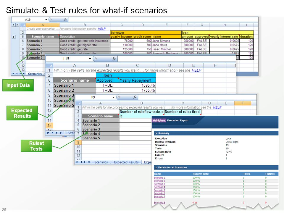 25 Input Data Expected Results Rulset Tests Simulate & Test rules for what-if scenarios