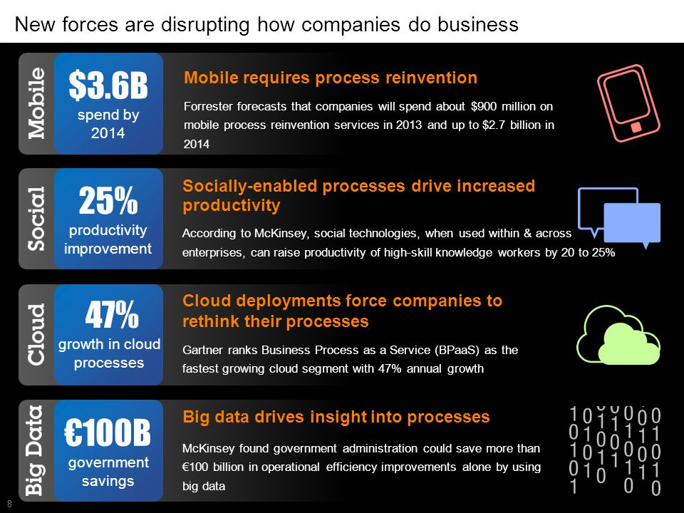 8 New forces are disrupting how companies do business Mobile requires process reinvention Forrester forecasts that companies will spend about $900 mil