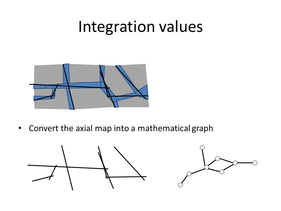 Integration values Convert the axial map into a mathematical graph