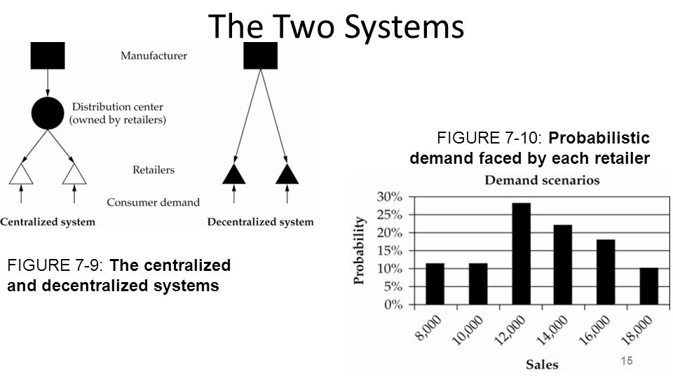 The Two Systems FIGURE 7-9: The centralized and decentralized systems FIGURE 7-10: Probabilistic demand faced by each retailer 15