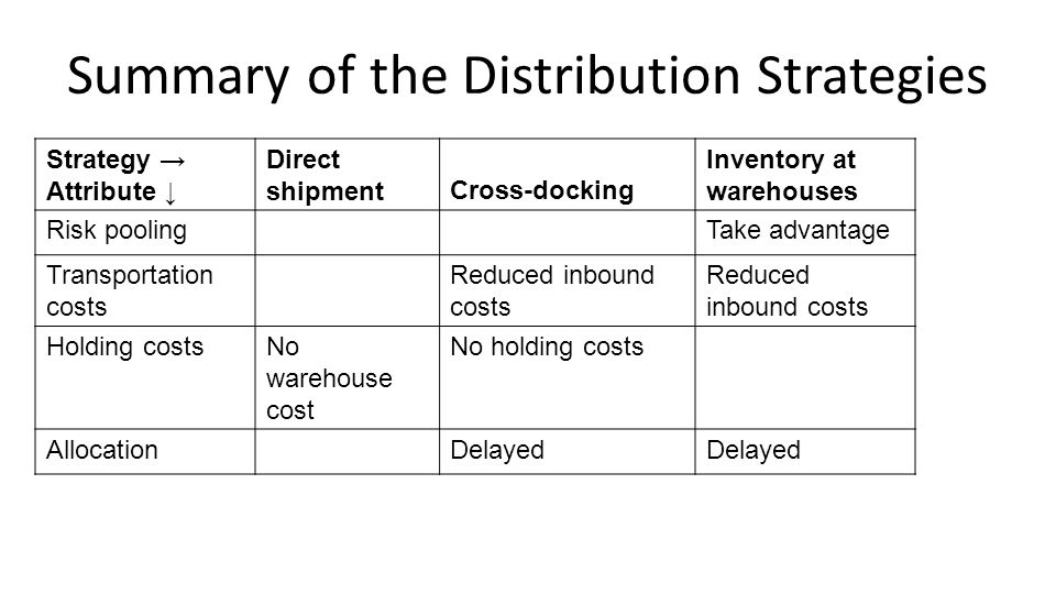 Summary of the Distribution Strategies Strategy → Attribute ↓ Direct shipmentCross-docking Inventory at warehouses Risk poolingTake advantage Transpor
