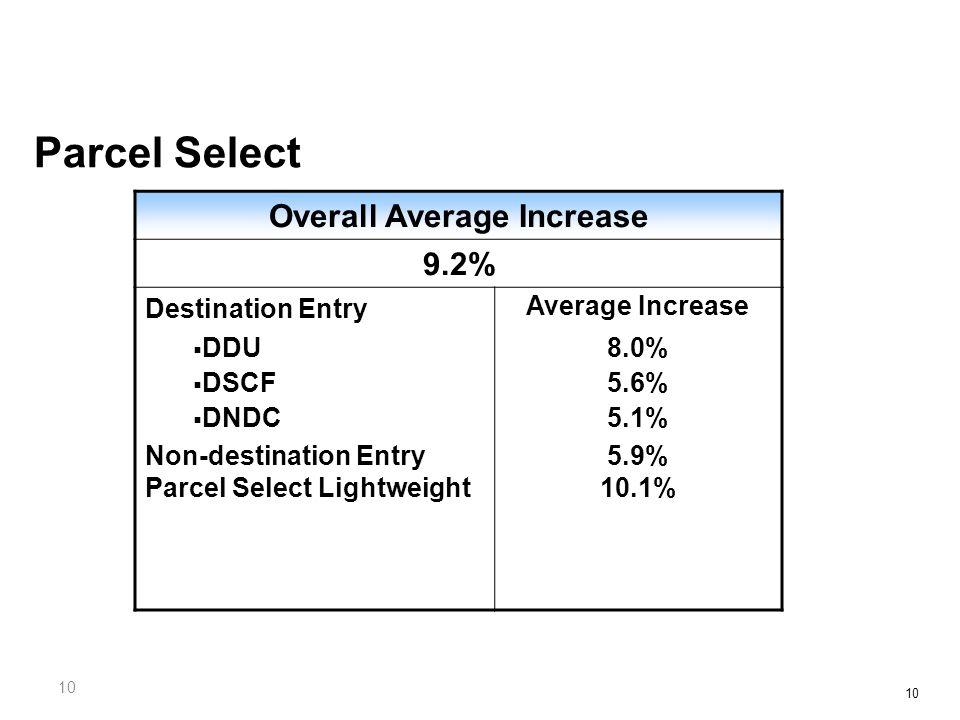 10 Parcel Select Overall Average Increase 9.2% Destination Entry Average Increase  DDU  DSCF  DNDC 8.0% 5.6% 5.1% Non-destination Entry Parcel Select Lightweight 5.9% 10.1%
