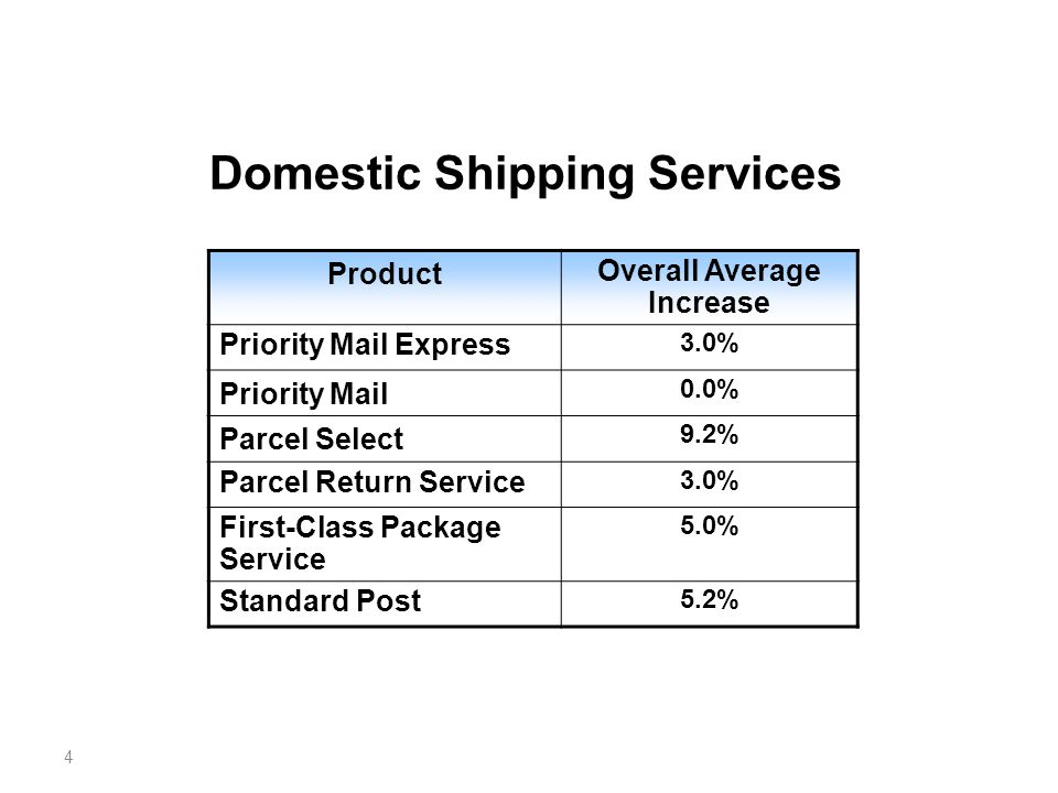 4 Domestic Shipping Services Product Overall Average Increase Priority Mail Express 3.0% Priority Mail 0.0% Parcel Select 9.2% Parcel Return Service 3.0% First-Class Package Service 5.0% Standard Post 5.2%