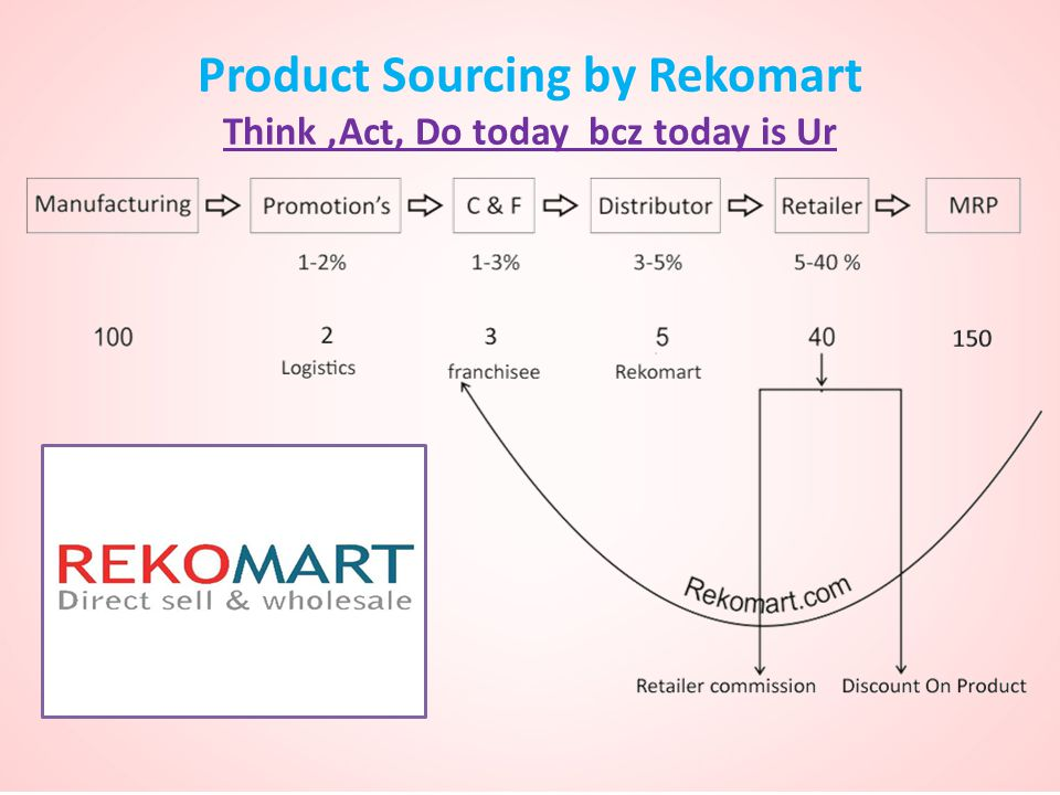 Product Sourcing by Rekomart Think,Act, Do today bcz today is Ur