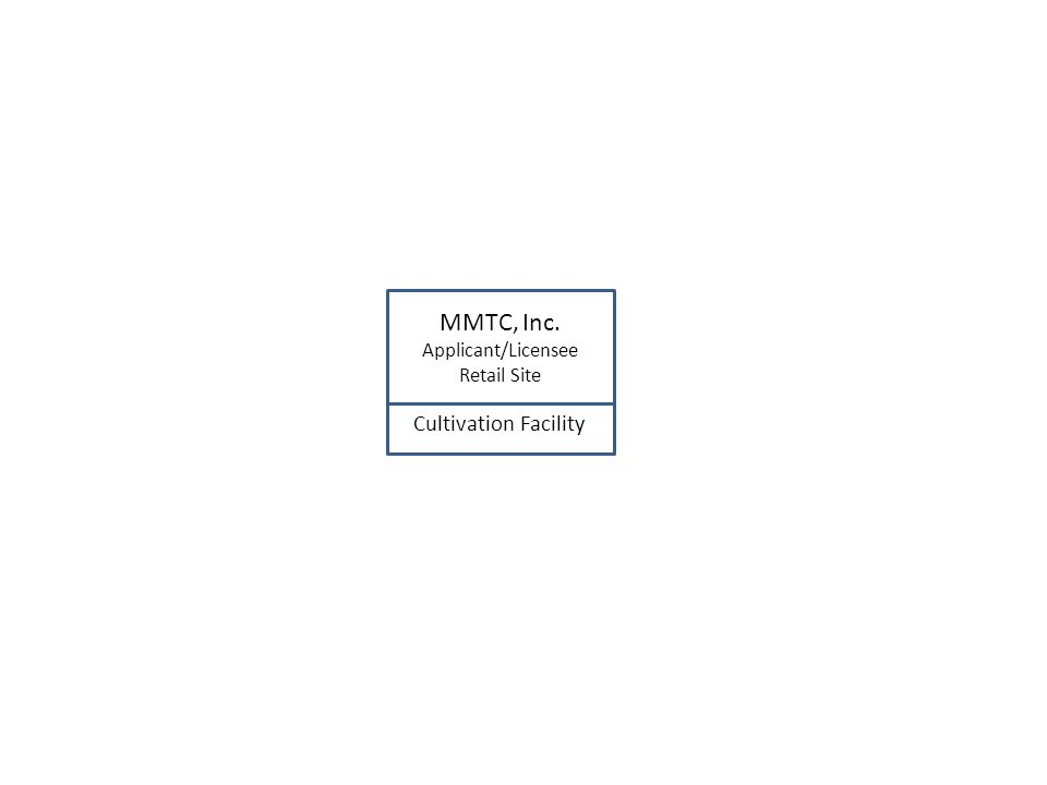 MMTC, Inc. Applicant/Licensee Retail Site Cultivation Facility