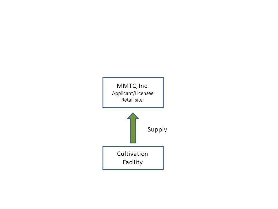Supply MMTC, Inc. Applicant/Licensee Retail site. Cultivation Facility Management Company Contract