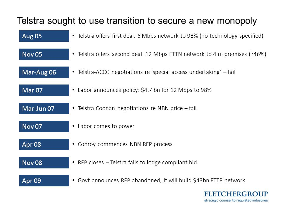 Telstra sought to use transition to secure a new monopoly Aug 05 Telstra offers first deal: 6 Mbps network to 98% (no technology specified) Nov 05 Tel