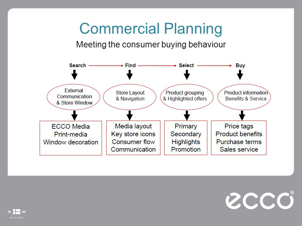 Commercial Planning Meeting the consumer buying behaviour