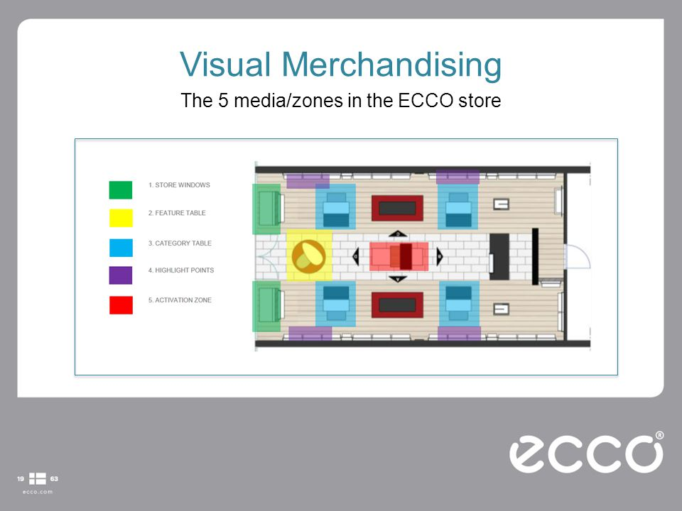 Visual Merchandising The 5 media/zones in the ECCO store