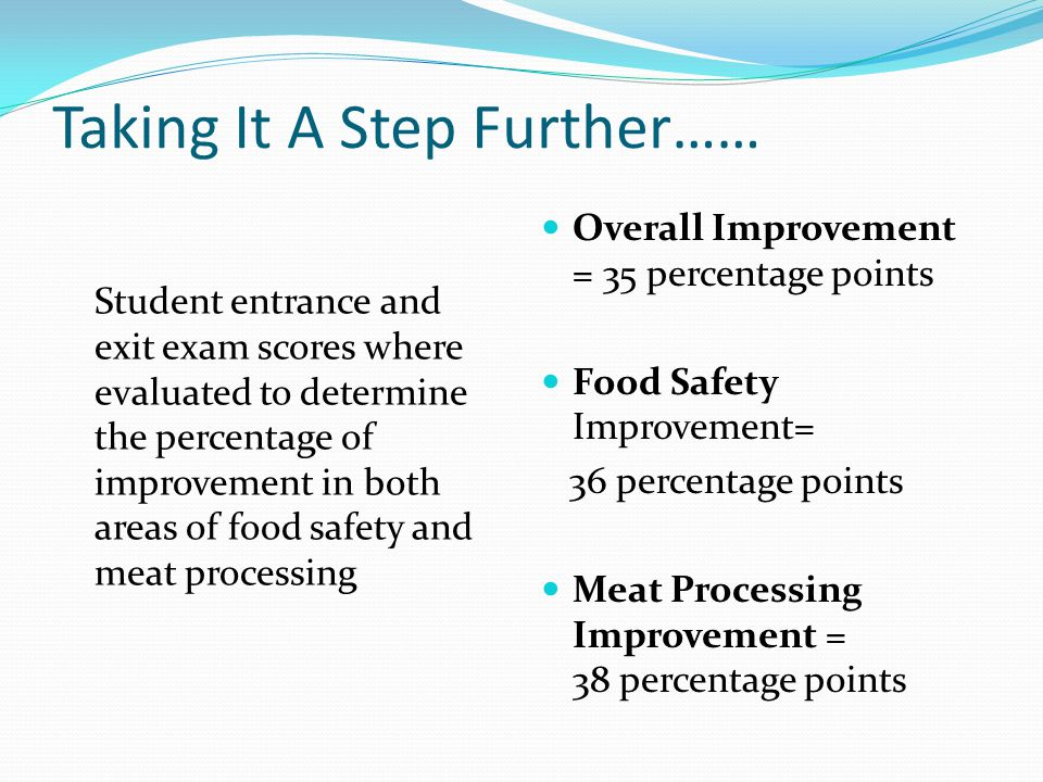 Taking It A Step Further…… Student entrance and exit exam scores where evaluated to determine the percentage of improvement in both areas of food safety and meat processing Overall Improvement = 35 percentage points Food Safety Improvement= 36 percentage points Meat Processing Improvement = 38 percentage points