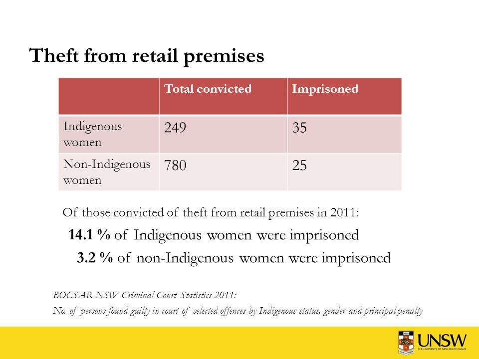 Theft (except motor vehicles) Of those convicted of theft (except motor vehicles) in 2011: 19.2 % of Indigenous women were imprisoned 3.9 % of non-Indigenous women were imprisoned BOCSAR NSW Criminal Court Statistics 2011: No.