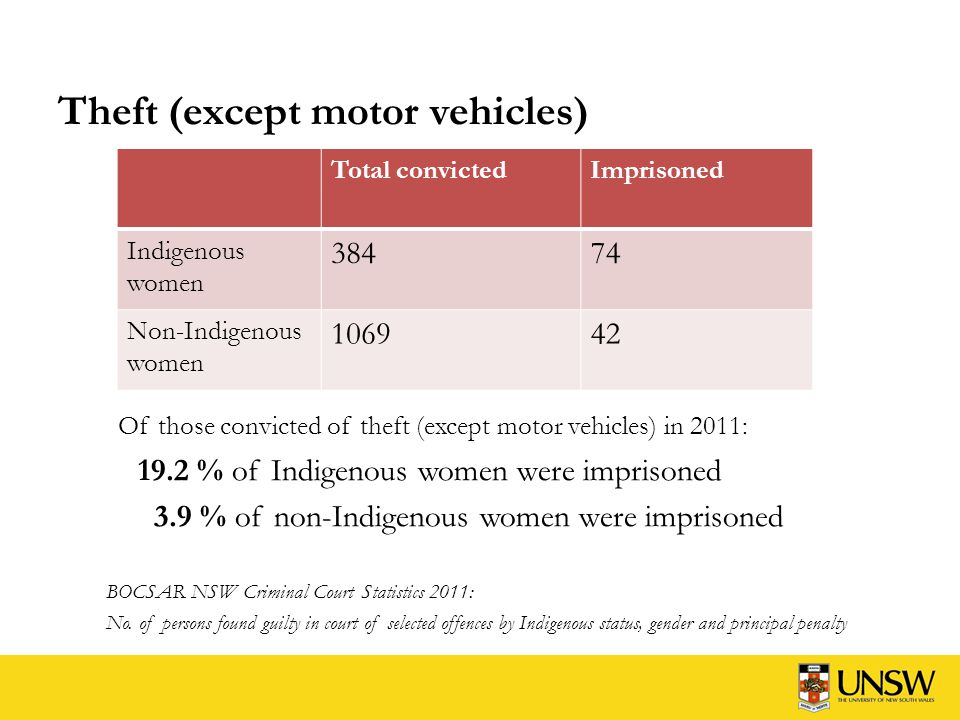 Drive while licence disqualified or suspended Of those convicted of drive while licence disqualified or suspended in 2011: 10.8 % of Indigenous women were imprisoned 2.9 % of non-Indigenous women were imprisoned BOCSAR NSW Criminal Court Statistics 2011: No.