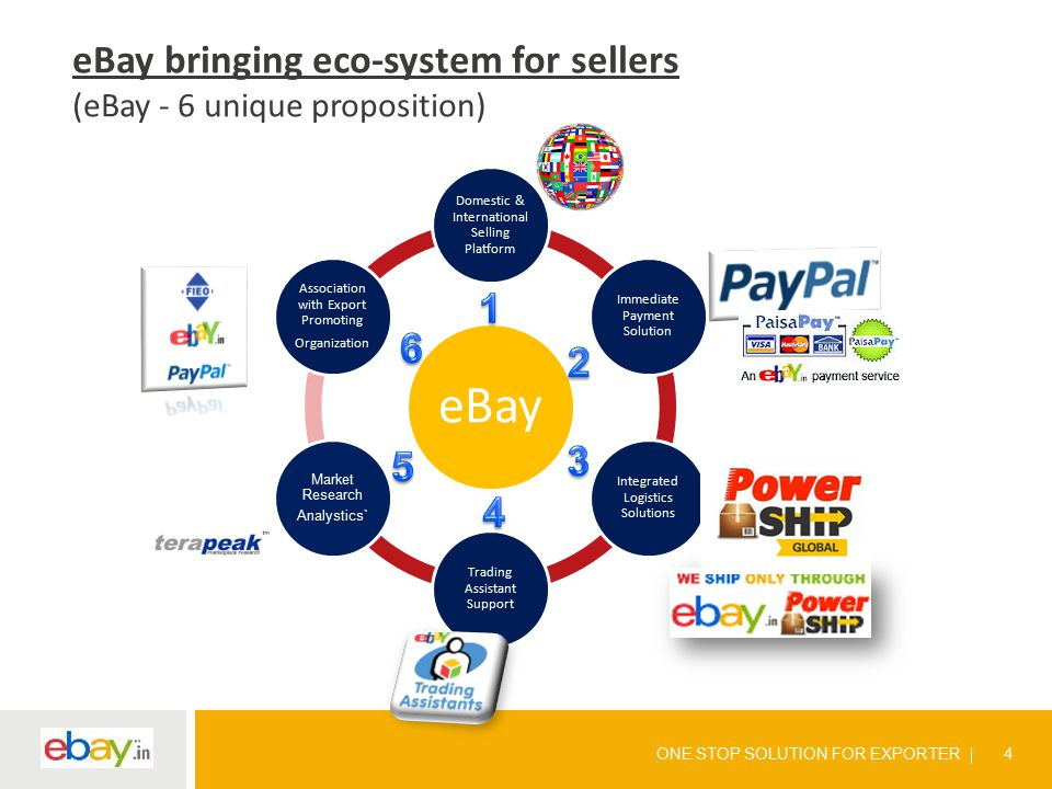 ONE STOP SOLUTION FOR EXPORTER 4 eBay Domestic & International Selling Platform Immediate Payment Solution Integrated Logistics Solutions Trading Assistant Support Market Research Analystics` Association with Export Promoting Organization eBay bringing eco-system for sellers (eBay - 6 unique proposition)