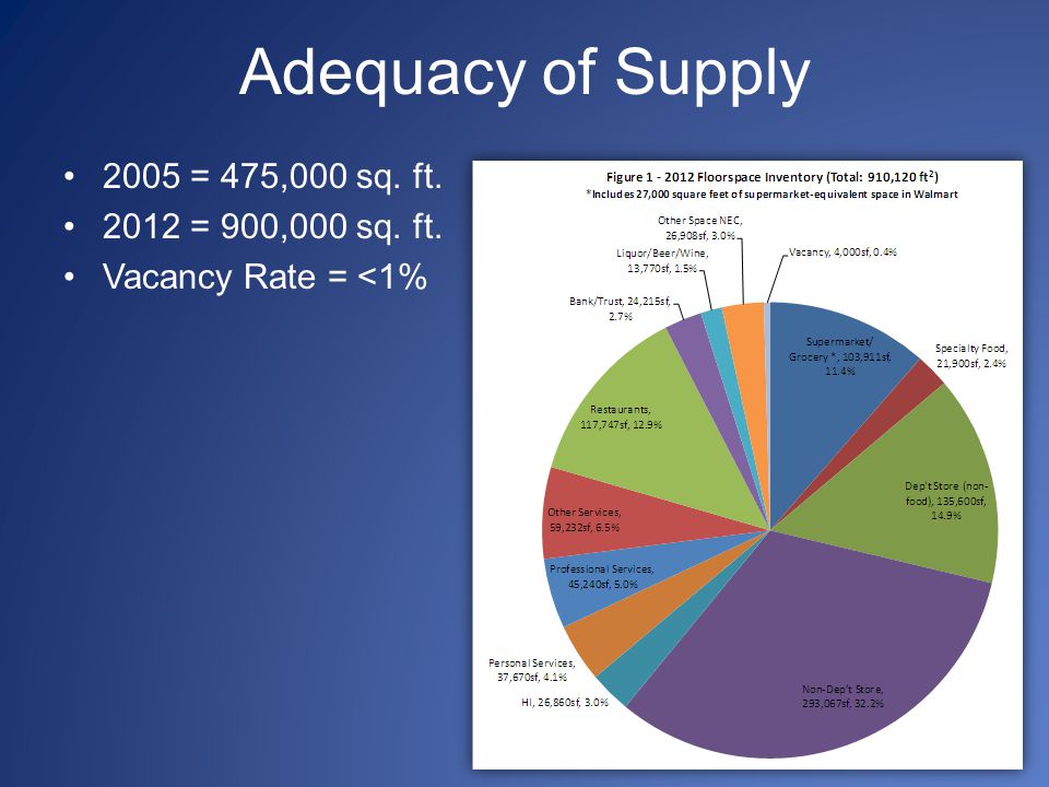 Adequacy of Supply 2005 = 475,000 sq. ft. 2012 = 900,000 sq. ft. Vacancy Rate = <1%