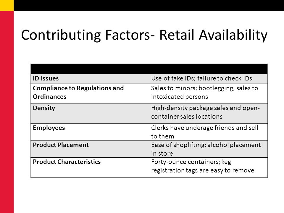 Contributing Factors- Retail Availability ID IssuesUse of fake IDs; failure to check IDs Compliance to Regulations and Ordinances Sales to minors; bootlegging, sales to intoxicated persons DensityHigh-density package sales and open- container sales locations EmployeesClerks have underage friends and sell to them Product PlacementEase of shoplifting; alcohol placement in store Product CharacteristicsForty-ounce containers; keg registration tags are easy to remove