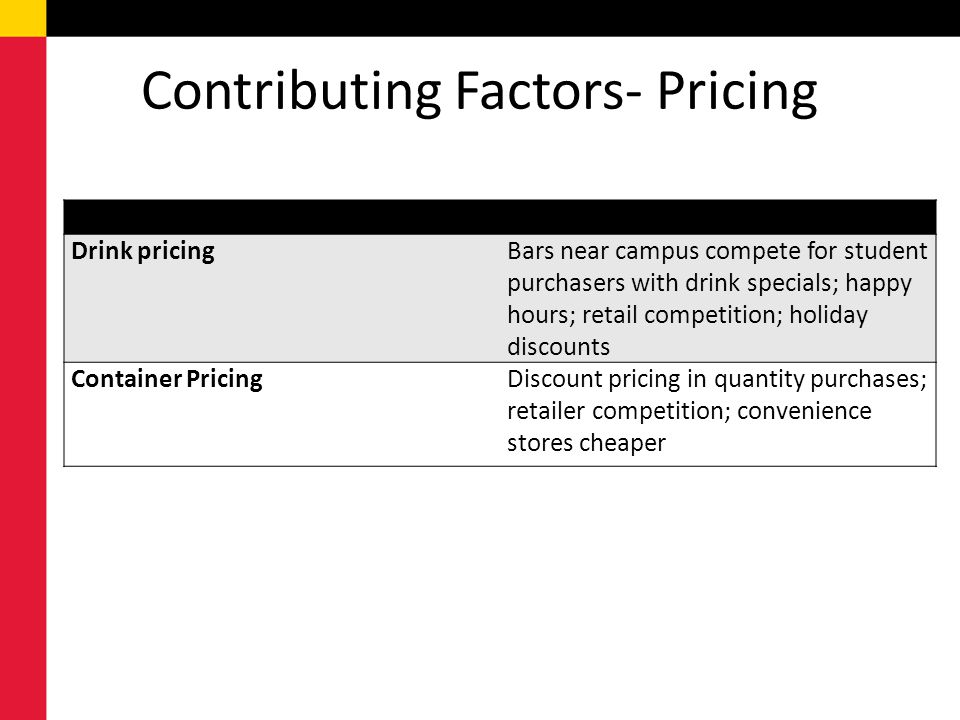 Contributing Factors- Pricing Drink pricingBars near campus compete for student purchasers with drink specials; happy hours; retail competition; holiday discounts Container PricingDiscount pricing in quantity purchases; retailer competition; convenience stores cheaper