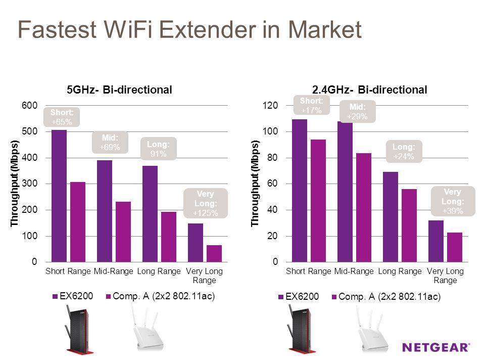 Fastest WiFi Extender in Market Short: +17% Mid: +29% Long: +24% Very Long: +39% Short: +65% Mid: +69% Long: 91% Very Long: +125%