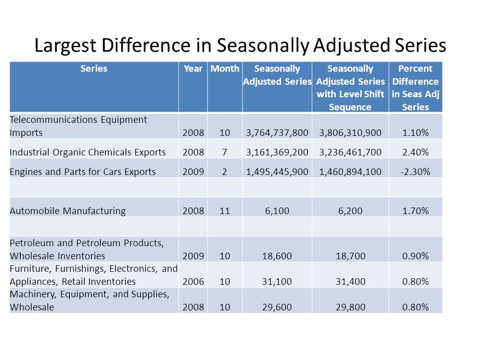 Largest Difference in Seasonally Adjusted Series SeriesYearMonthSeasonally Adjusted Series Seasonally Adjusted Series with Level Shift Sequence Percent Difference in Seas Adj Series Telecommunications Equipment Imports2008103,764,737,8003,806,310,9001.10% Industrial Organic Chemicals Exports200873,161,369,2003,236,461,7002.40% Engines and Parts for Cars Exports200921,495,445,9001,460,894,100-2.30% Automobile Manufacturing2008116,1006,2001.70% Petroleum and Petroleum Products, Wholesale Inventories20091018,60018,7000.90% Furniture, Furnishings, Electronics, and Appliances, Retail Inventories20061031,10031,4000.80% Machinery, Equipment, and Supplies, Wholesale20081029,60029,8000.80%