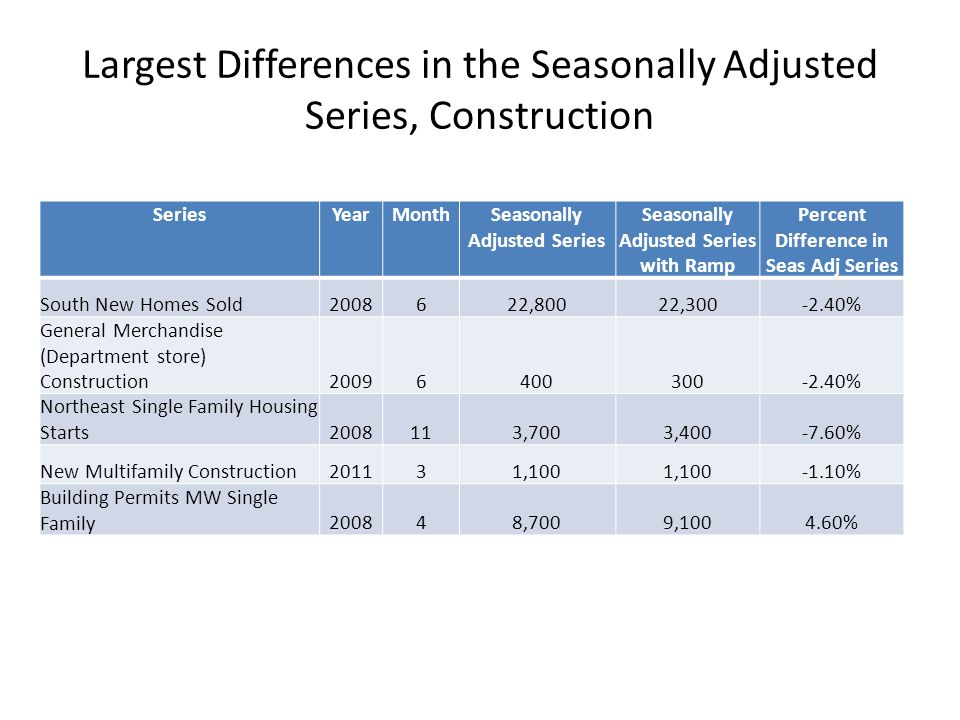 Largest Differences in the Seasonally Adjusted Series, Construction SeriesYearMonthSeasonally Adjusted Series Seasonally Adjusted Series with Ramp Per