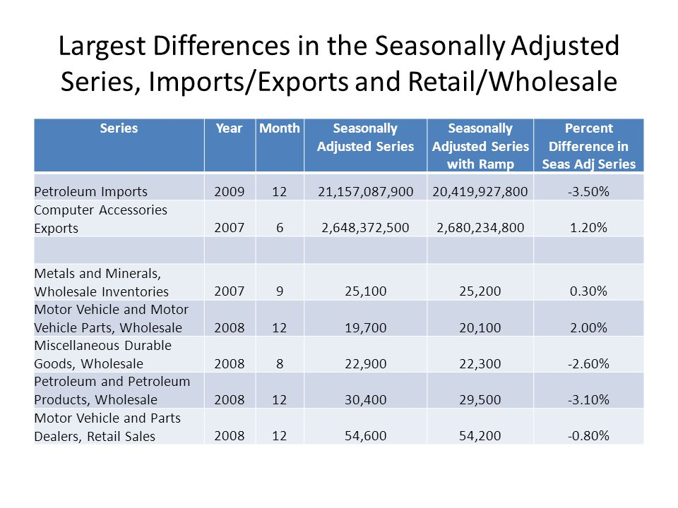 Largest Differences in the Seasonally Adjusted Series, Imports/Exports and Retail/Wholesale SeriesYearMonthSeasonally Adjusted Series Seasonally Adjus