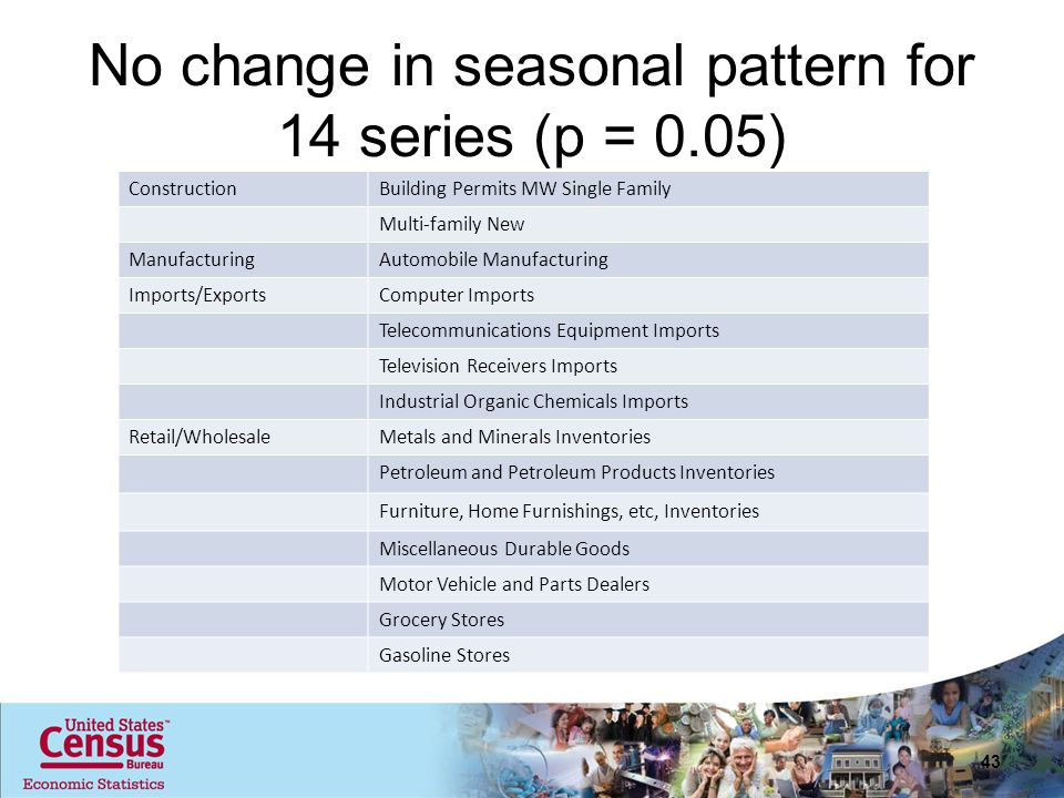 No change in seasonal pattern for 14 series (p = 0.05) ConstructionBuilding Permits MW Single Family Multi-family New ManufacturingAutomobile Manufacturing Imports/ExportsComputer Imports Telecommunications Equipment Imports Television Receivers Imports Industrial Organic Chemicals Imports Retail/WholesaleMetals and Minerals Inventories Petroleum and Petroleum Products Inventories Furniture, Home Furnishings, etc, Inventories Miscellaneous Durable Goods Motor Vehicle and Parts Dealers Grocery Stores Gasoline Stores 43