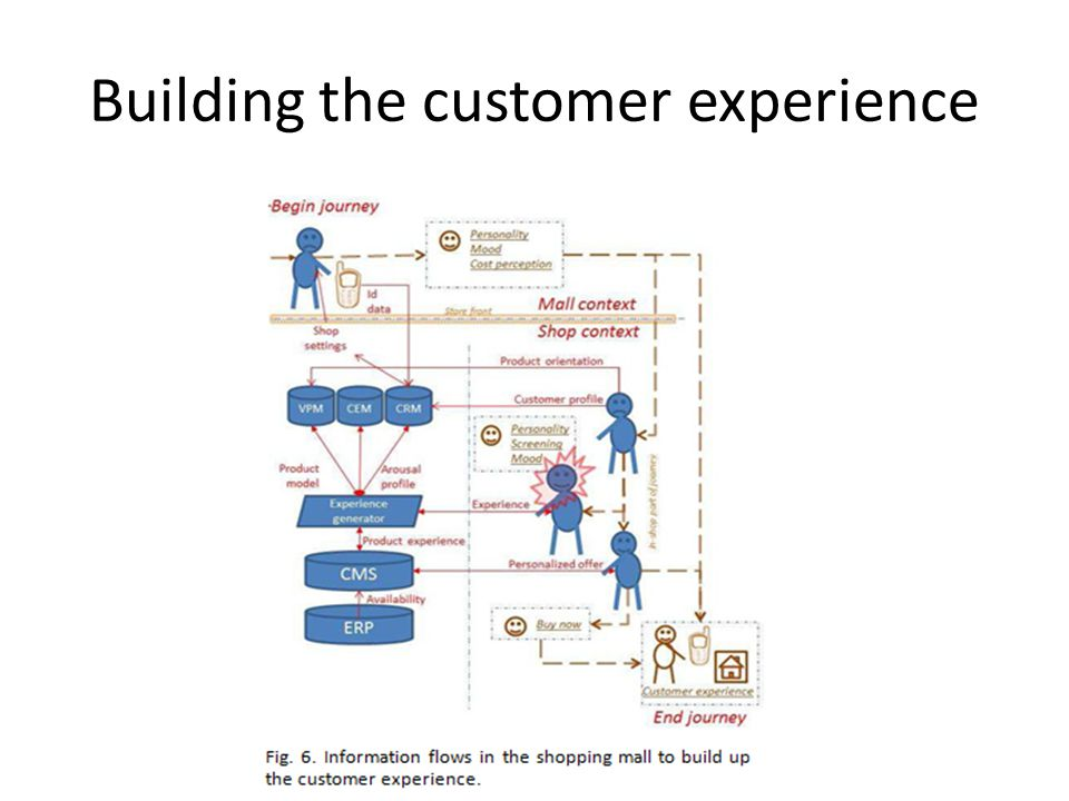 Building the customer experience