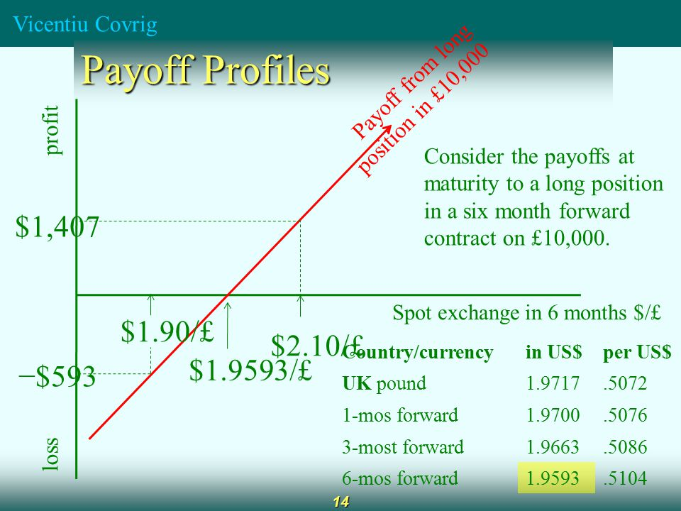 Vicentiu Covrig 14 Payoff Profiles profit loss Spot exchange in 6 months $/£ Payoff from long position in £10,000 Country/currencyin US$per US$ UK pound1.9717.5072 1-mos forward1.9700.5076 3-most forward1.9663.5086 6-mos forward1.9593.5104 $1.9593/£ $2.10/£ $1,407 $1.90/£ −$593 Consider the payoffs at maturity to a long position in a six month forward contract on £10,000.
