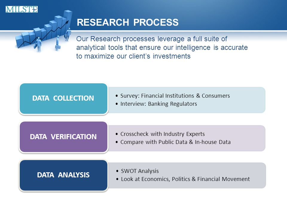 RESEARCH PROCESS Survey: Financial Institutions & Consumers Interview: Banking Regulators DATA COLLECTION Crosscheck with Industry Experts Compare with Public Data & In-house Data DATA VERIFICATION SWOT Analysis Look at Economics, Politics & Financial Movement DATA ANALYSIS Our Research processes leverage a full suite of analytical tools that ensure our intelligence is accurate to maximize our client's investments
