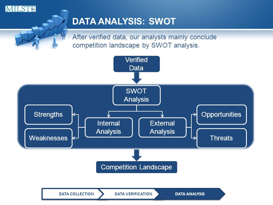 DATA ANALYSIS: SWOT DATA COLLECTIONDATA VERIFICATIONDATA ANALYSIS After verified data, our analysts mainly conclude competition landscape by SWOT analysis.