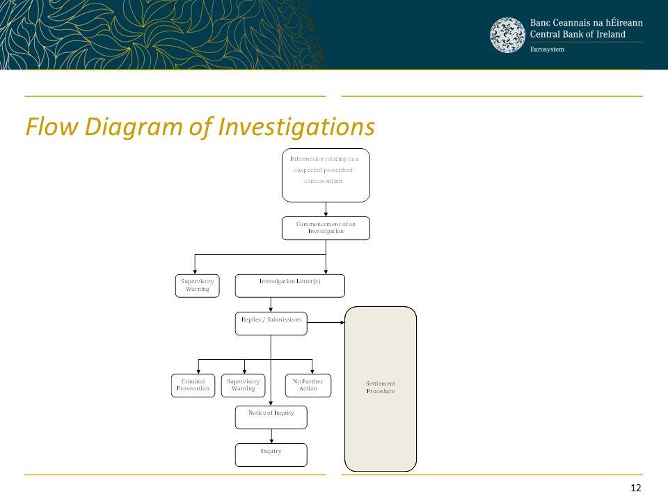 Flow Diagram of Investigations 12