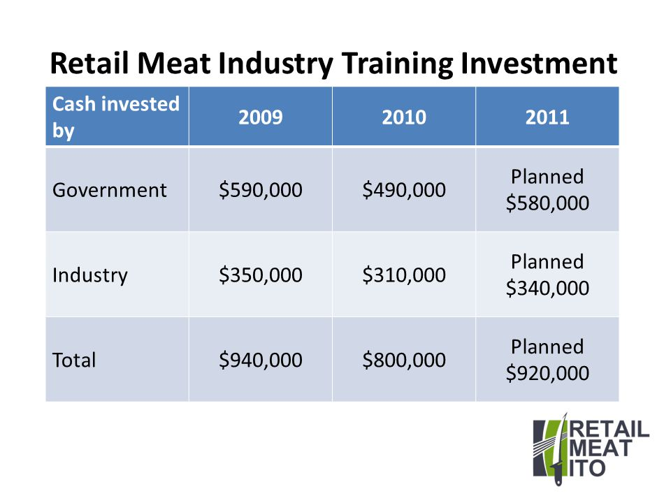 What's Next (contd) Retail Meat ITO seeking re-recognition as ITO - by 31 August 2011