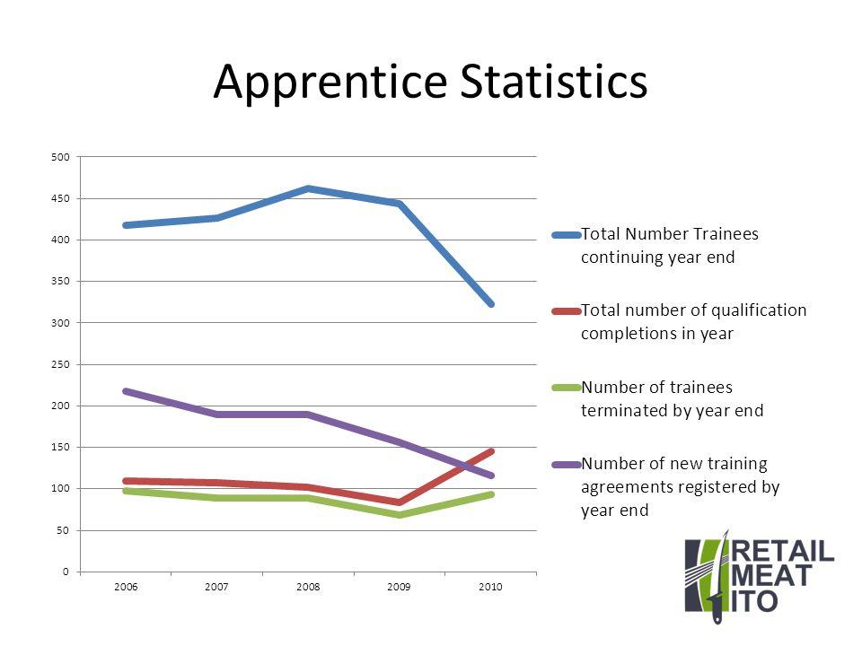 Apprentice Statistics