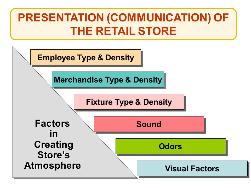 Employee Type & Density Merchandise Type & Density Fixture Type & Density Sound Odors Visual Factors FactorsinCreatingStore'sAtmosphereFactorsinCreati