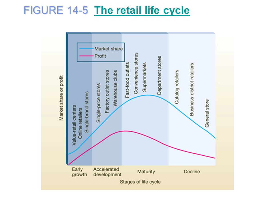 FIGURE 14-5 FIGURE 14-5 The retail life cycleThe retail life cycle