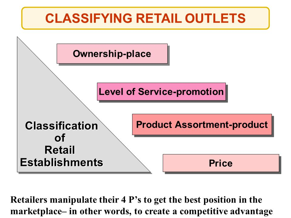 Classification of Retail Establishments Establishments Ownership-place Level of Service-promotion Product Assortment-product Price Retailers manipulat