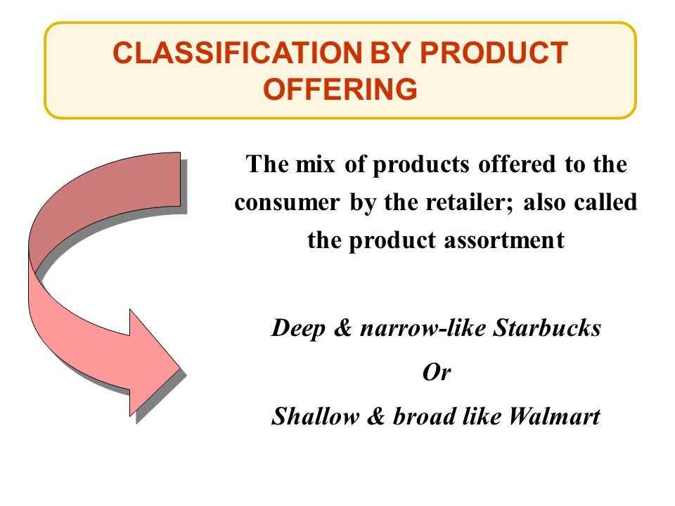 The mix of products offered to the consumer by the retailer; also called the product assortment Deep & narrow-like Starbucks Or Shallow & broad like W