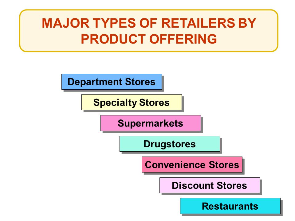 Department Stores Specialty Stores Supermarkets Drugstores Convenience Stores Discount Stores Restaurants MAJOR TYPES OF RETAILERS BY PRODUCT OFFERING