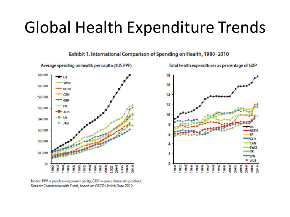 Global Health Expenditure Trends